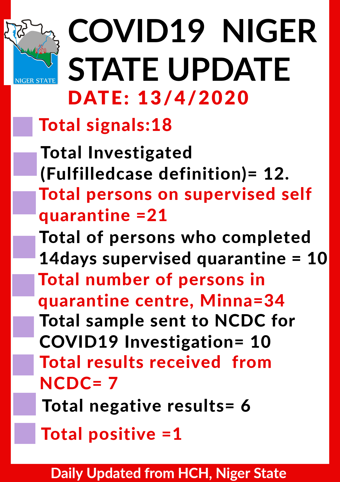 COVID19 NIGER STATE UPDATE AS AT 13/4/2020