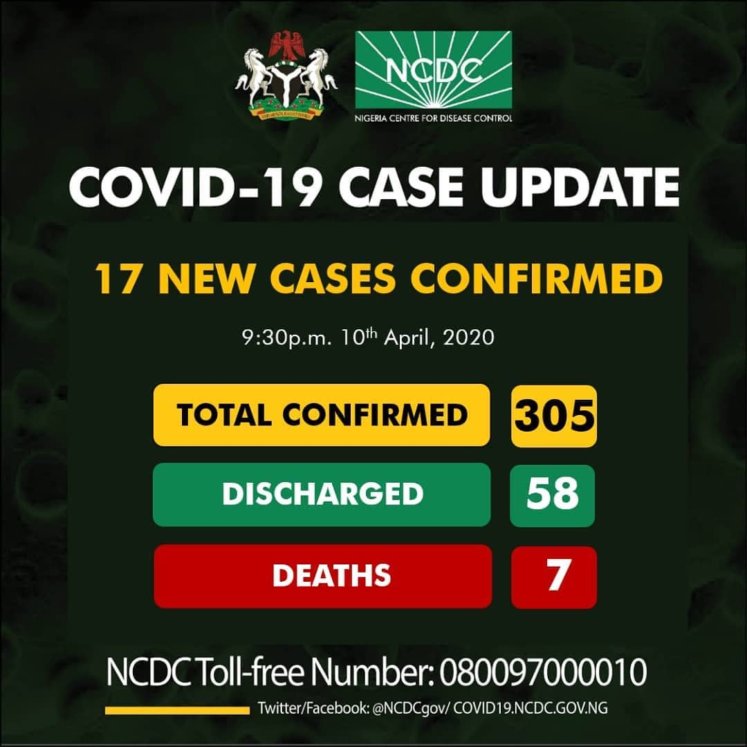 #COVID19: 305 Cases, 1 in Niger State, Stay Safe